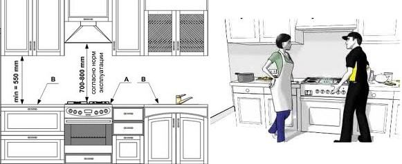 расстояние от духового шкафа до газового счетчика устранять неисправности топливной